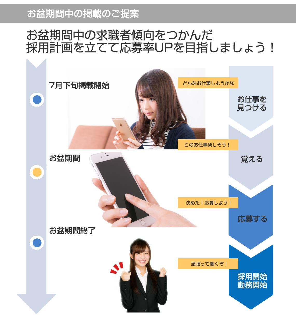 求人広告ドットコム 延長キャンペーン説明1